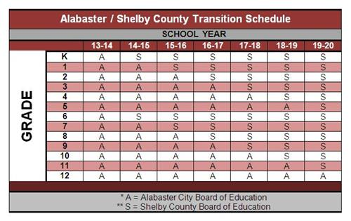 zoning transition schedule